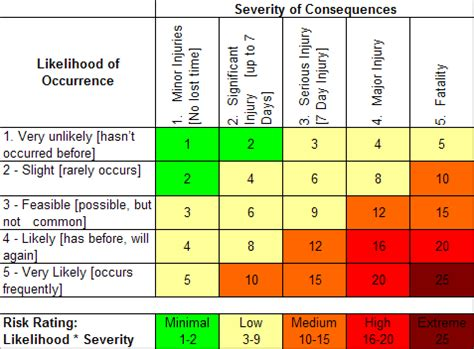 risk scoring matrix template asbestos risk score