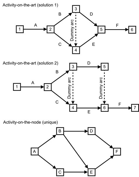project management aon diagram exle project networks nodes and arcs or arcs and nodes pm