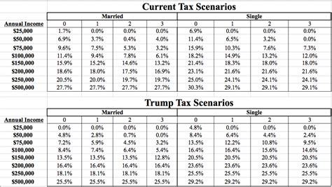 calculator new tax plan what your taxes would look like under trump s proposed tax