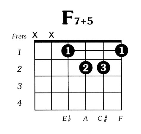 Funky F Chord For Guitar Images Basic Guitar Chords For Beginners