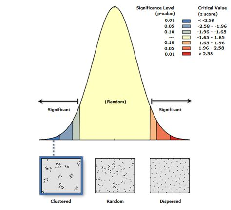 point pattern analysis nearest neighbor characterizing melon headed whale resting socializing