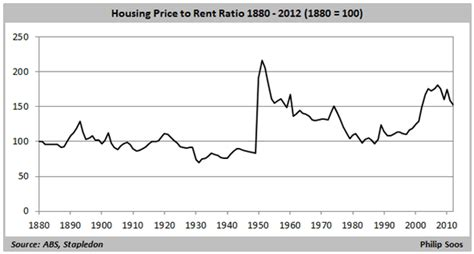 the history of australian property values macrobusiness