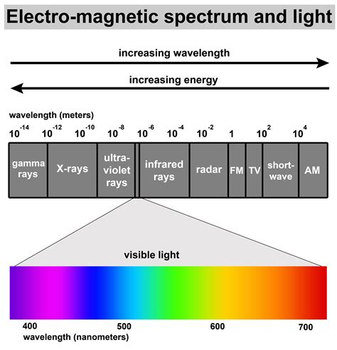 electromagnetic spectrum visible light electromagnetic spectrum related keywords