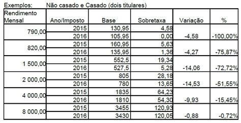 tabelas de irs para 2016 irs saiba qual a sobretaxa aplicada a cada escal 227 o