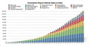 Electric Car Sales During 2014 Electric Vehicle Sales Behold Mount Everest