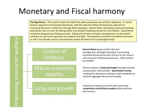 monetary policy vs fiscal policy fiscal and supply side policy
