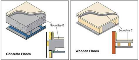 Floor Noise Reduction Soundlay E Economic Soundproof Overlay Material Cms