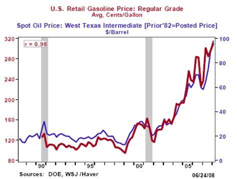 price of oil barrel | 2017, 2018, 2019 ford price, release