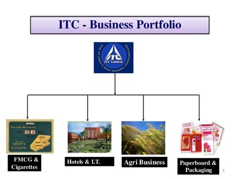 Itc Mba by Corporate Social Responsibilities Of Itc
