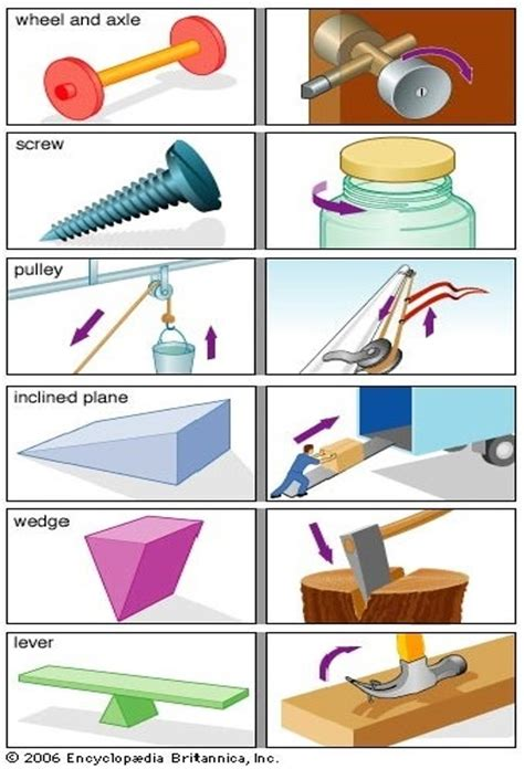 simple machines 10 simple machines pictures to pin on pinterest pinsdaddy