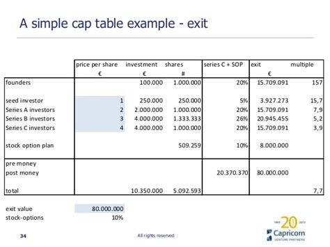 startup cap table template how to valuate your company with capricorn venture partners