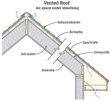 Vaulted Ceiling Construction Details by How To Insulate Cathedral Ceilings Quora