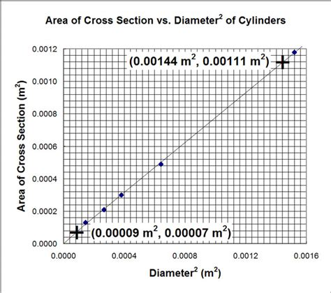 Cross Sectional Diameter by Graphical Analysis For A Non Linear Relationship Cross