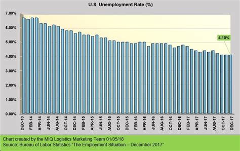 employment situation december  noatum logistics