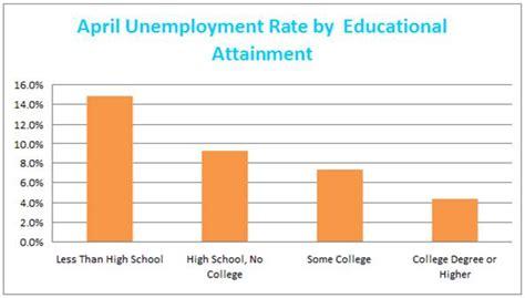 Unemployment Rate For Mba Graduates by Uneven Unemployment The Atlantic