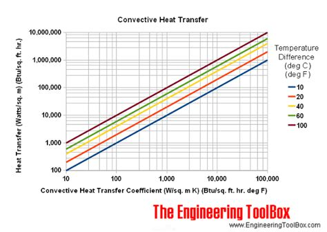 convective heat transfer coefficient of air at room temperature convective heat transfer