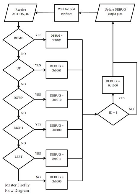 tsukihime flowchart tsukihime flowchart flowchart in word