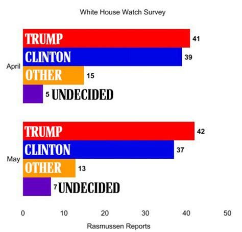 new york gop polls 2016 donald trump has sizable lead donald trump seizes lead over hillary in national poll as