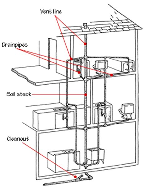 Plumbing Vents by Plumbing Vent Pipe Diagram