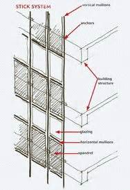 curtain wall system types aluminium curtain wall cladding systems cmu steambox