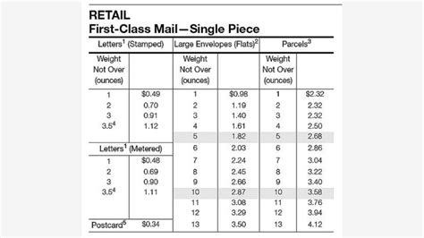 International Letter Postage Rates