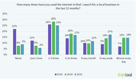 How Many Search For Businesses Local Consumer Review Survey Brightlocal