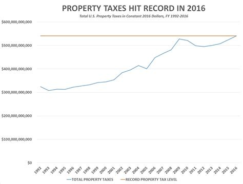 Are Property Taxes Record 540 701 000 000 U S Property Taxes Hit Record In 2016 From The Trenches World