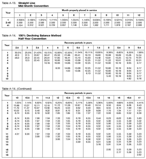 Irs Depreciation Tables by Irs Depreciation Guide With Optional Rate Tables Office