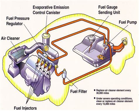 how cars work engines diesel fuel and brakes by howstuffworks com 9781625397935 nook book basic car parts diagram fuelinject jpg 433288 bytes projects to try car