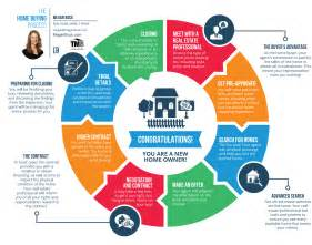 what is the process of buying a home the home buying process megan bock realtor