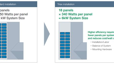 solarcity cost per watt solarcity aiming to produce solar modules with 20 conversion efficiency at 50 162 watt