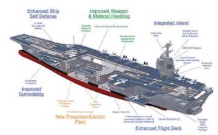 Kitchen Designs Canberra Chinese Aircraft Carrier To Use Ukrainian Engines Asian