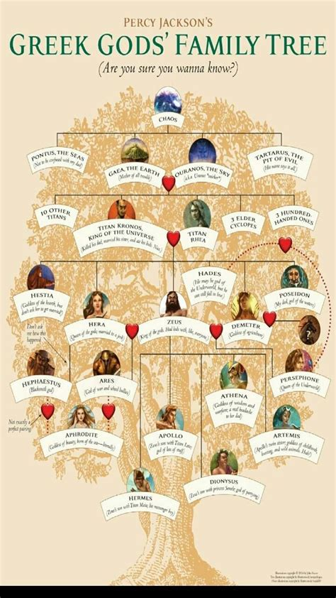 the of big god and one family s search for the american books gods family tree gods family tree