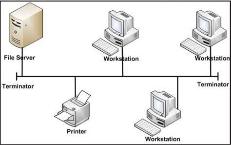 pengertian design view adalah pengertian dan jenis topologi pada jaringan lengkap dengan