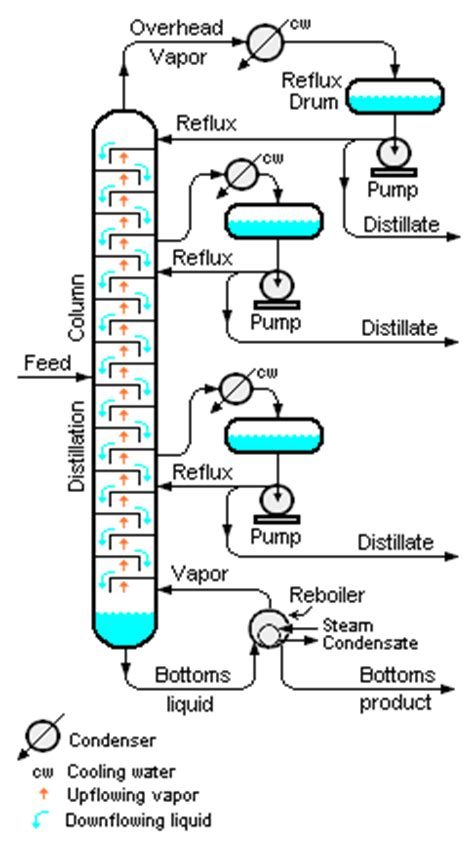 design of multi effect distillation continuous distillation encyclopedia article citizendium