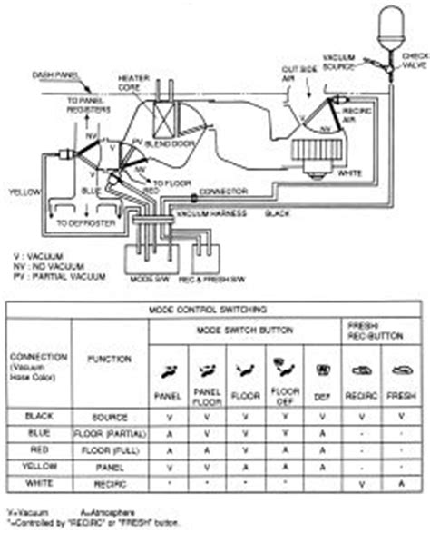 automobile air conditioning repair 1994 hyundai scoupe on board diagnostic system repair guides heating and air conditioning control cables autozone com
