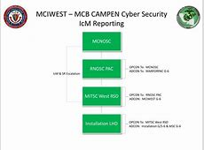 PPT - MCIWEST – MCB CAMPEN Cyber Security Brief PowerPoint ... Mciwest Mcb Campen