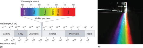 Wavelength Range Of Visible Light by Waves And Electromagnetic Radiation