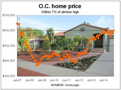 orange county home prices near all time high levels