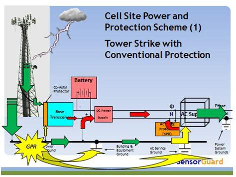 Lightening Strike Personal Protection System Designed For by Sensorguards Lightning Protection System Provides