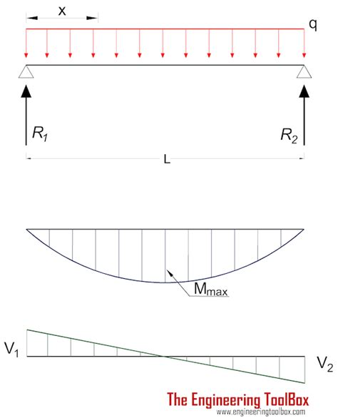beams supported   ends continuous  point loads