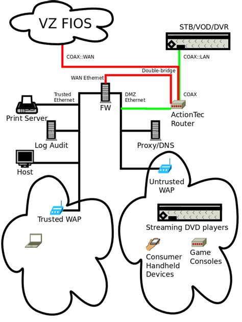 fios home network design notes on security and research august 2011