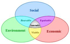 Land Use And Sustainable Development Outline by Outline Of Sustainability