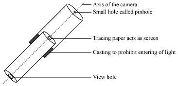 how does a pinhole camera works 1511772   meritnation.com