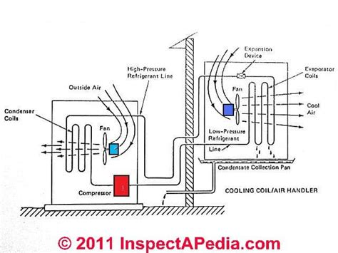 air conditioners air conditioner or heat system