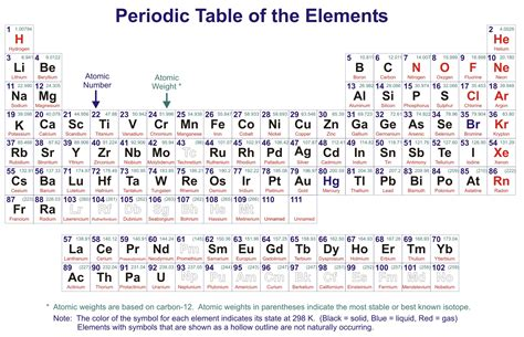 printable periodic table of elements with oxidation numbers how we consider that lithium contain seven atomic no