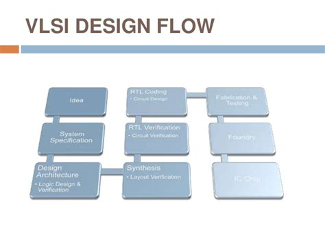 design for manufacturing in vlsi vlsi embedded systems