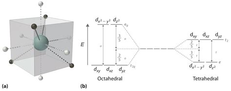 d orbital splitting diagram field theory chemistry libretexts