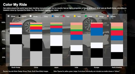 a world tour of car color choices the about cars
