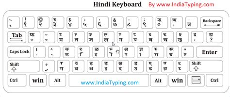 keyboard layout test blog archives trainerload